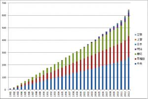 各年実績グラフ