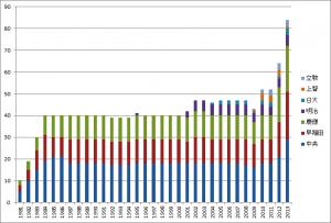 累計実績グラフ